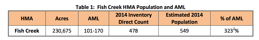 Fish Creek HMA Population